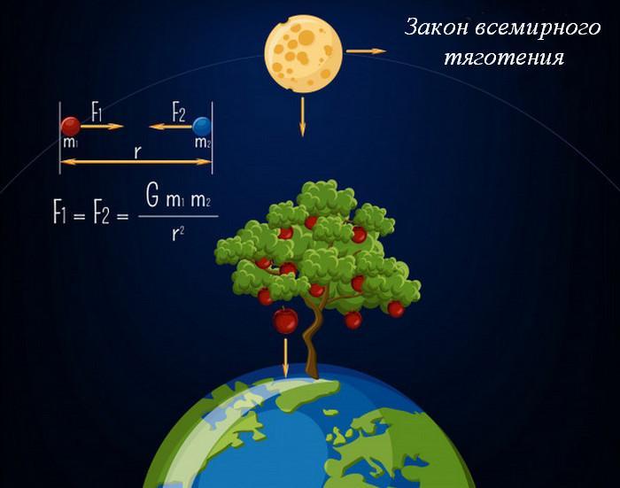 Причины возникновения гравитационной силы